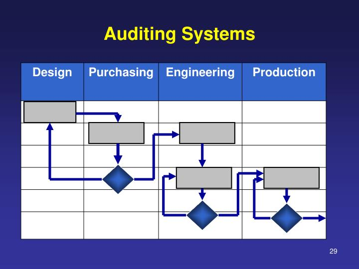 Auditing Systems