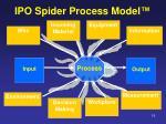 ipo spider process model
