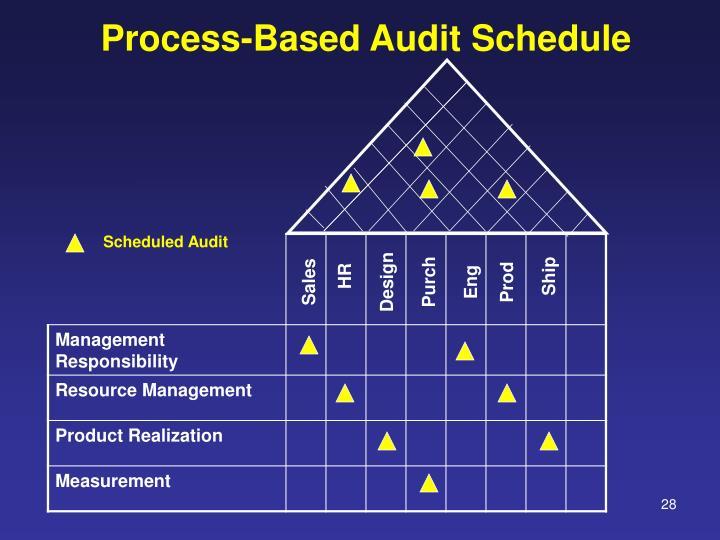 Scheduled Audit