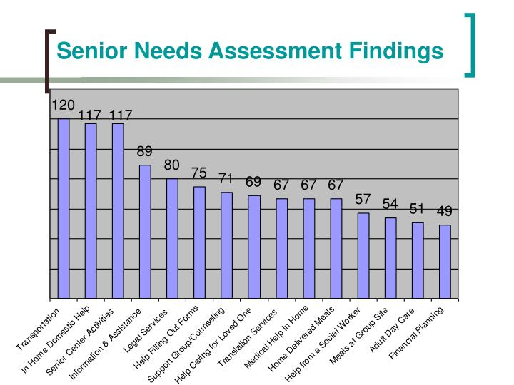 Senior Needs Assessment Findings