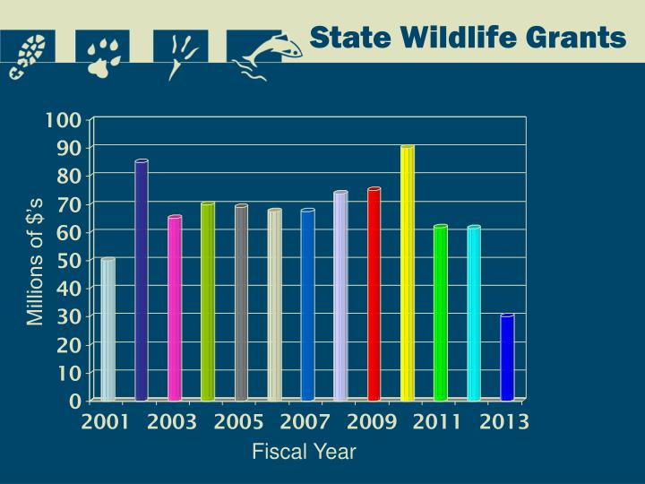 State Wildlife Grants