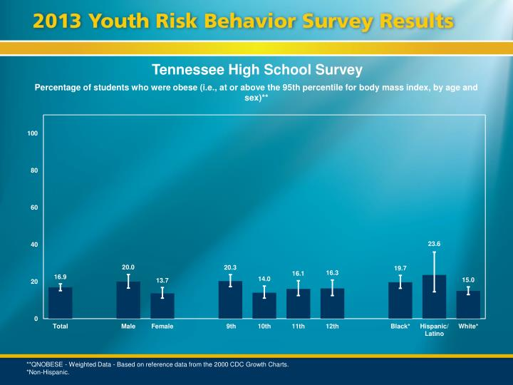 Tennessee High School Survey