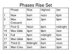 phases rise set