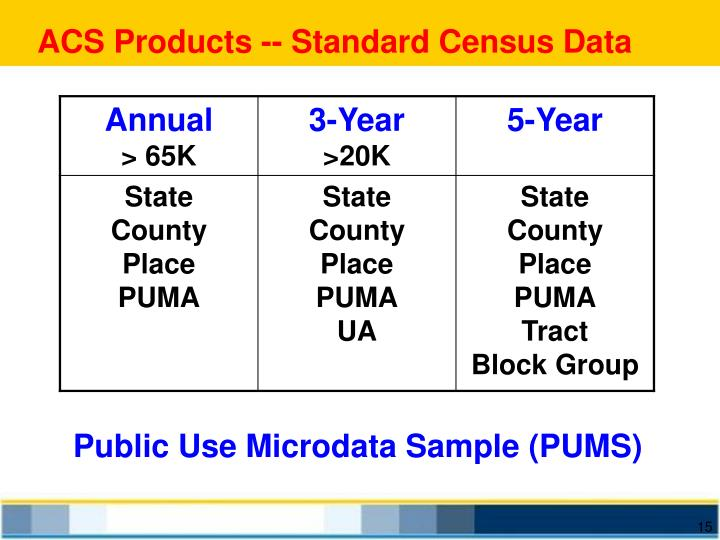 ACS Products -- Standard Census Data