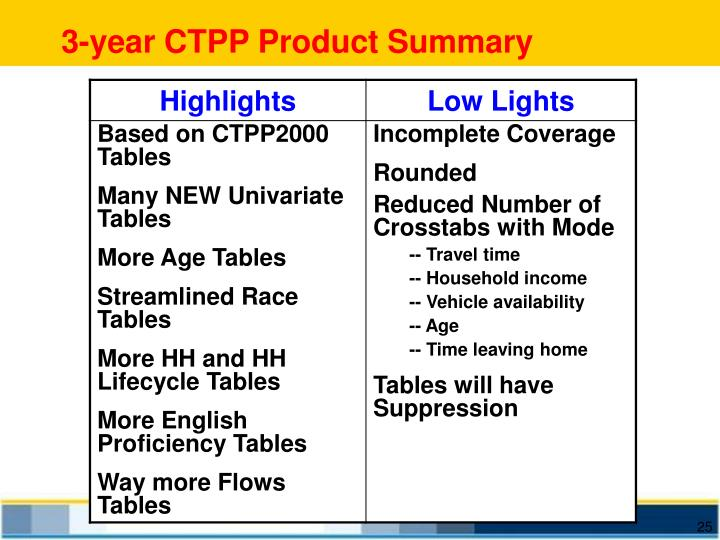 3-year CTPP Product Summary