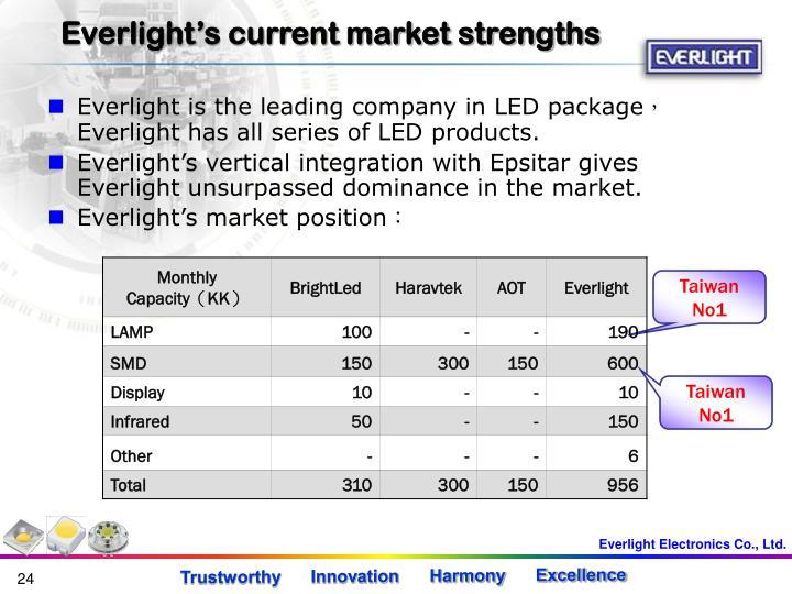 Everlight's current market strengths
