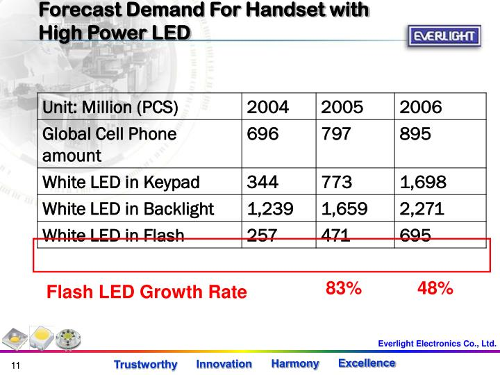 Forecast Demand For Handset with High Power LED