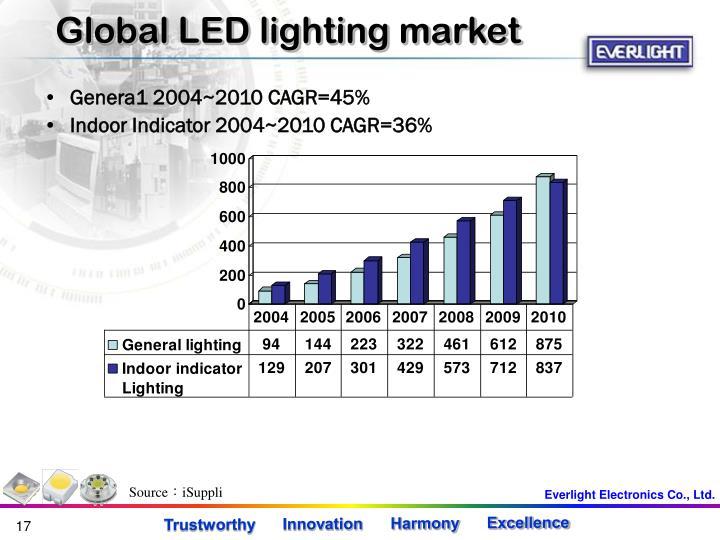 Global LED lighting market