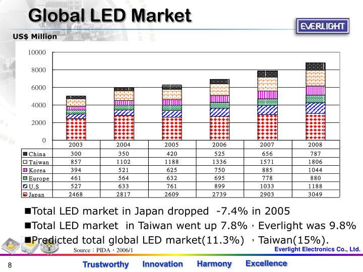 Global LED Market