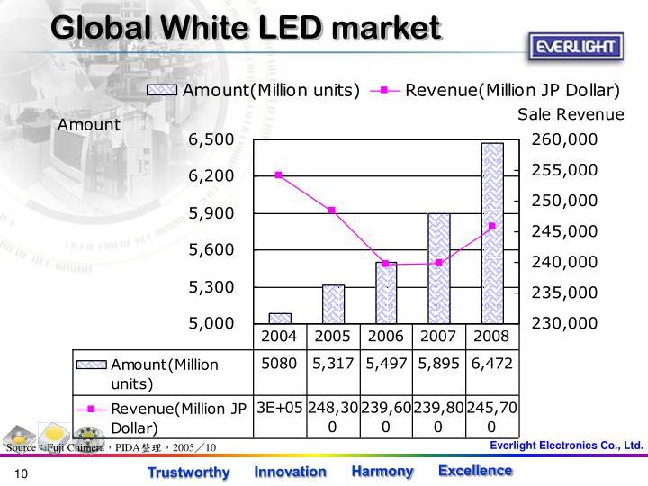 Global White LED market
