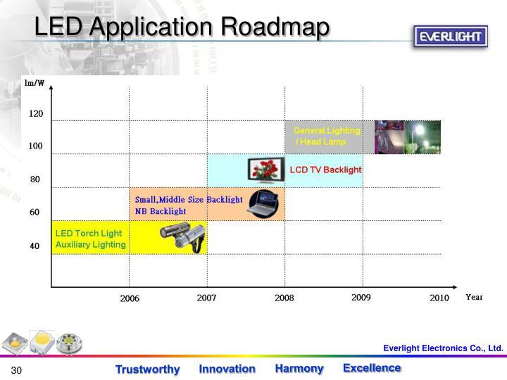 LED Application Roadmap