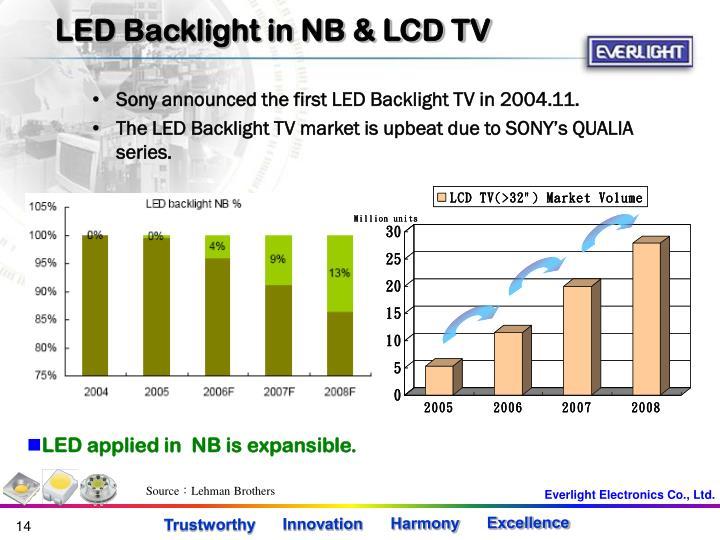LED Backlight in NB & LCD TV