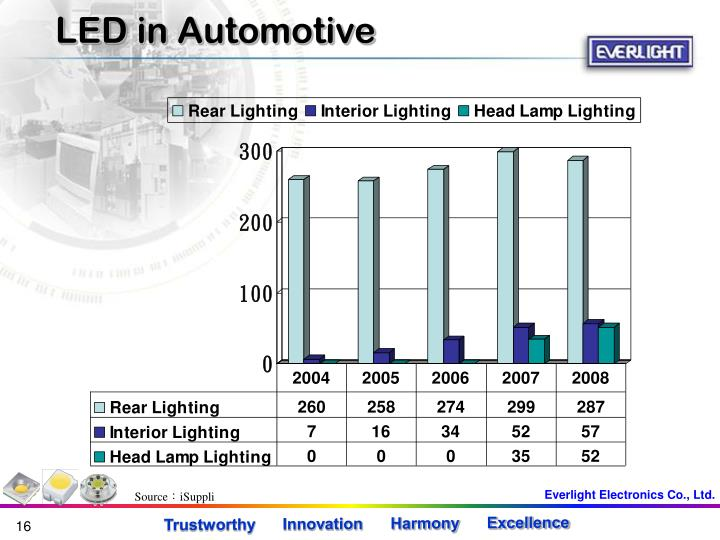 LED in Automotive