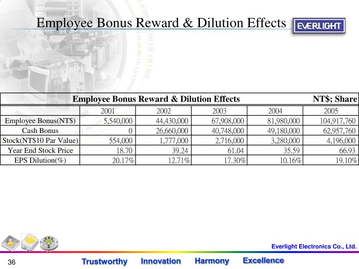Employee Bonus Reward & Dilution Effects