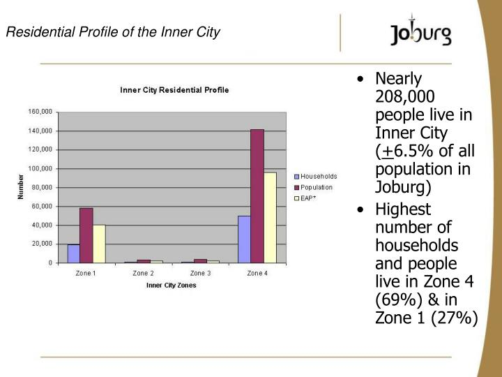 Residential Profile of the Inner City