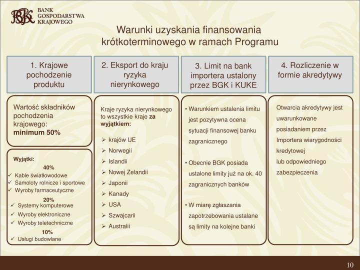 Warunki uzyskania finansowania
