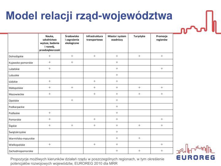 Model relacji rząd-województwa
