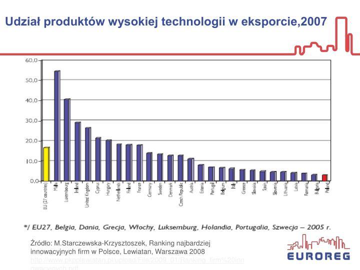 Udział produktów wysokiej technologii w eksporcie,2007