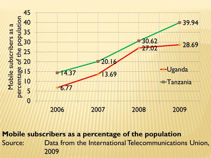 Mobile subscribers as a percentage of the population