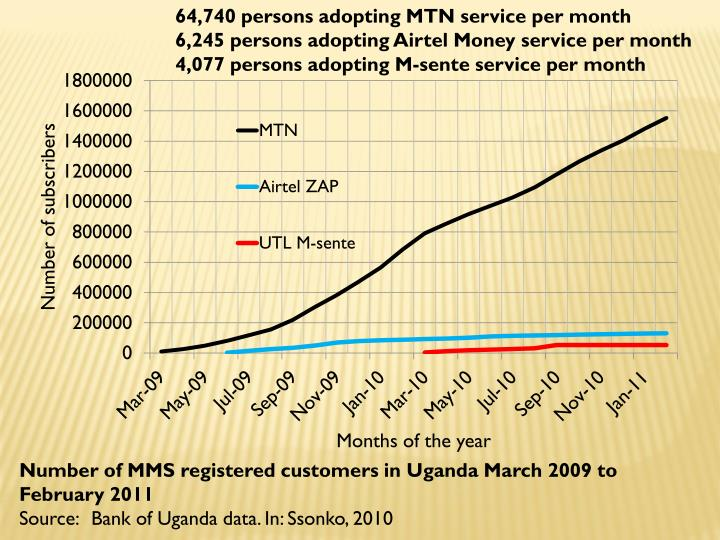64,740 persons adopting MTN service per month
