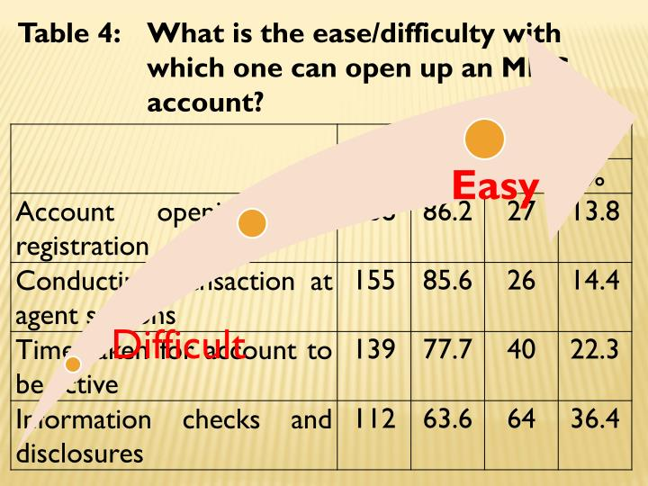 Table 4: What is the ease/difficulty with which one can open up an MMS account?