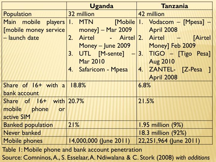 Table 1: Mobile phone and bank account penetration