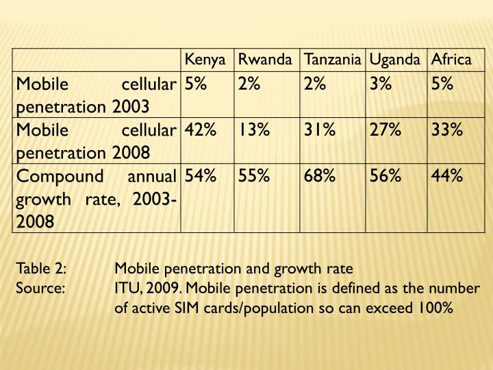 Table 2: Mobile penetration and growth rate