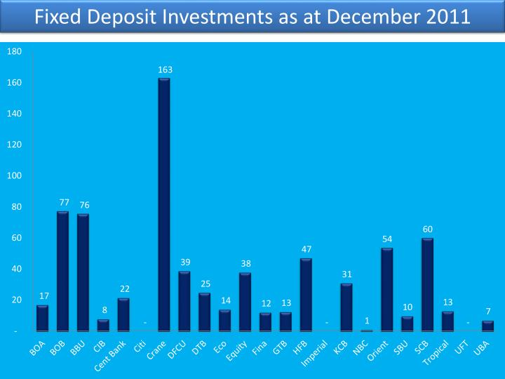 Fixed Deposit Investments as at December 2011