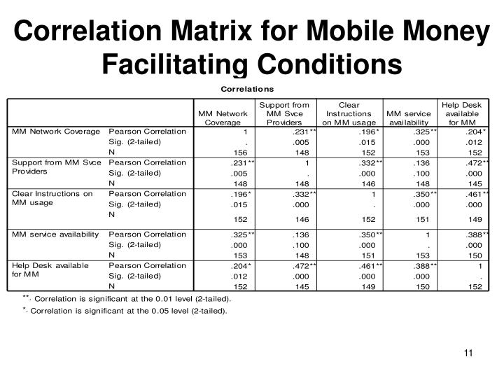 Correlation Matrix for Mobile Money Facilitating Conditions