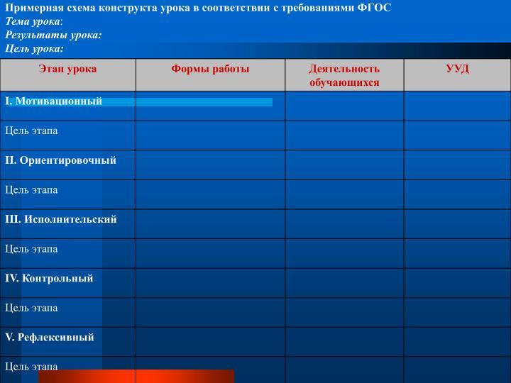Примерная схема конструкта урока в соответствии с требованиями ФГОС
