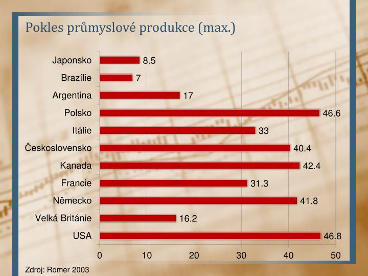 Pokles průmyslové produkce (max.)
