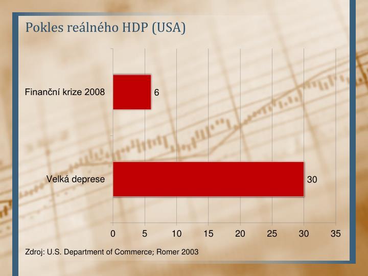 Pokles reálného HDP (USA)