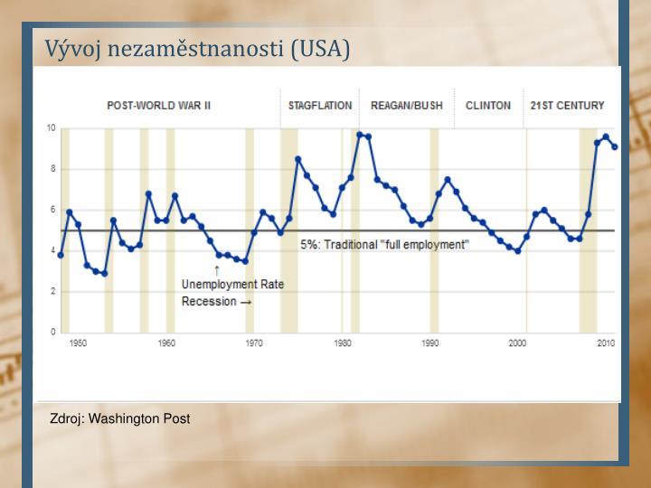 Vývoj nezaměstnanosti (USA)