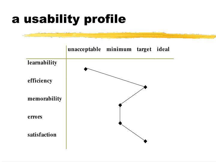 a usability profile