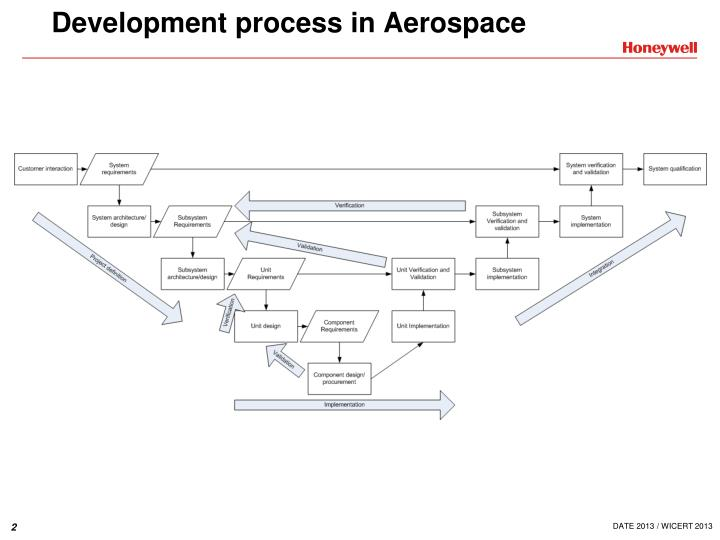 Development process in Aerospace