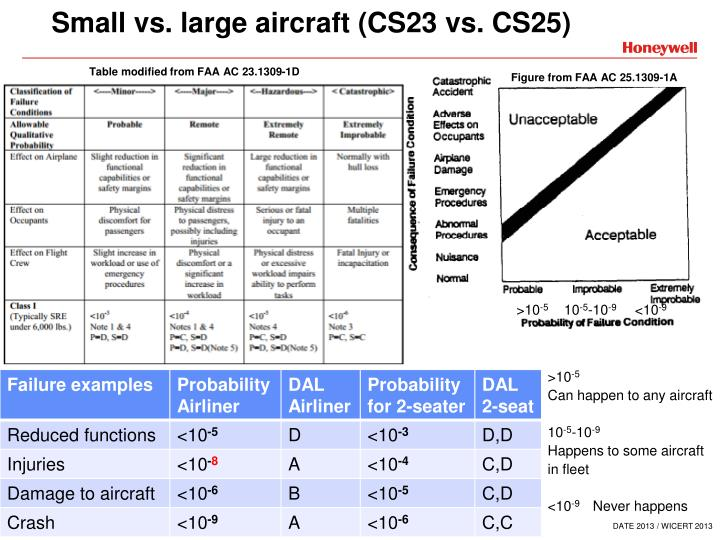 Small vs. large aircraft (CS23 vs. CS25)