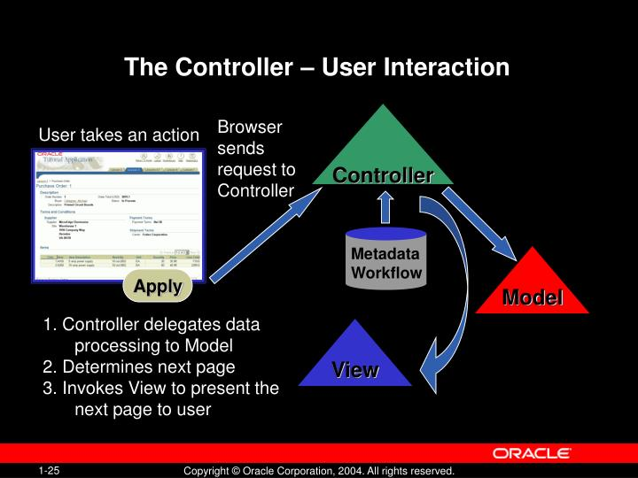 The Controller – User Interaction