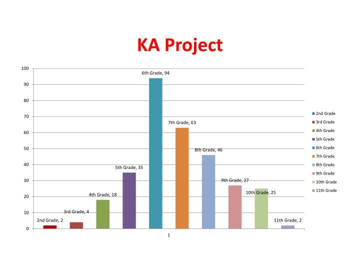KA Project