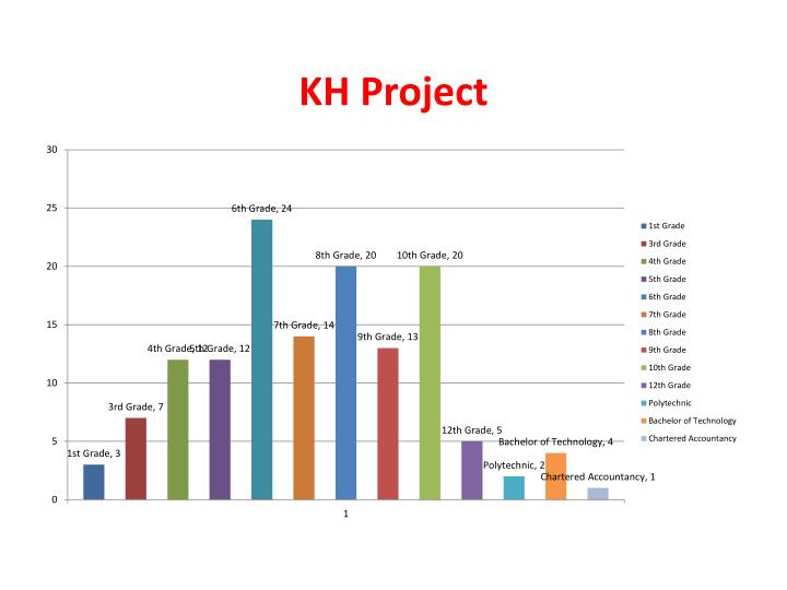 KH Project