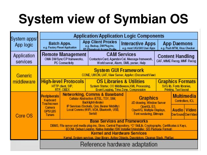 System view of Symbian OS