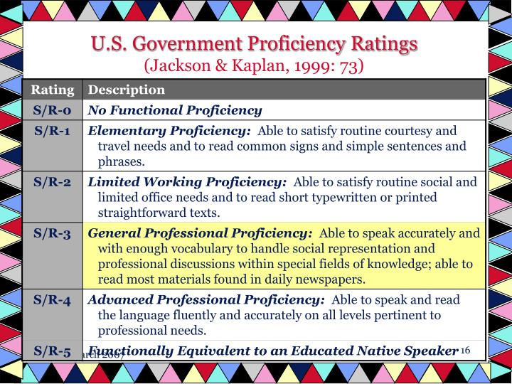 U.S. Government Proficiency Ratings