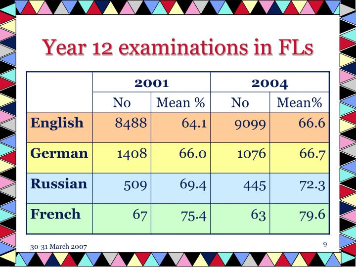Year 12 examinations in FLs