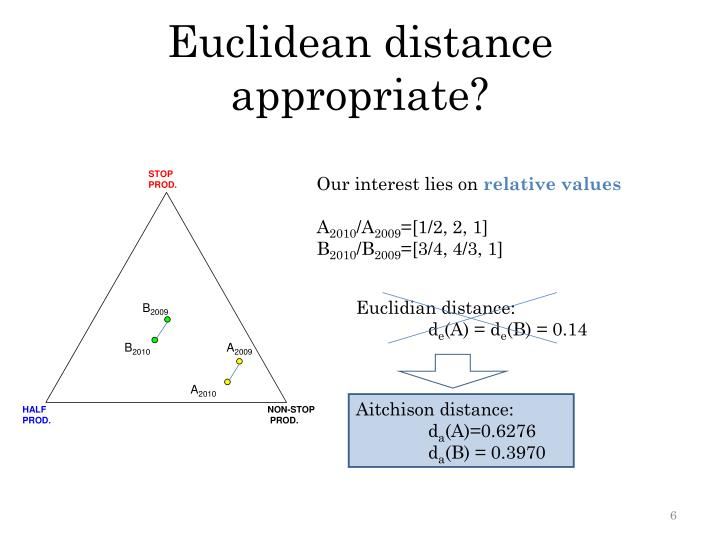 Euclidean distance appropriate?