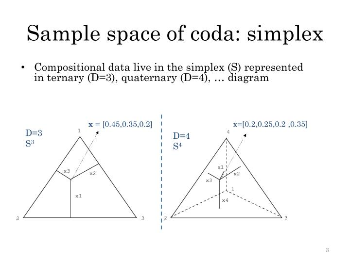 Sample space of coda: simplex