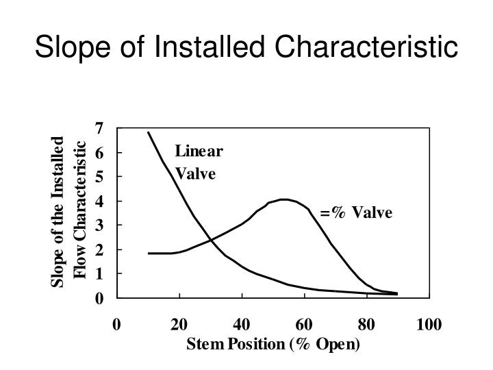 Slope of Installed Characteristic