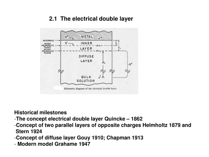 2.1  The electrical double layer