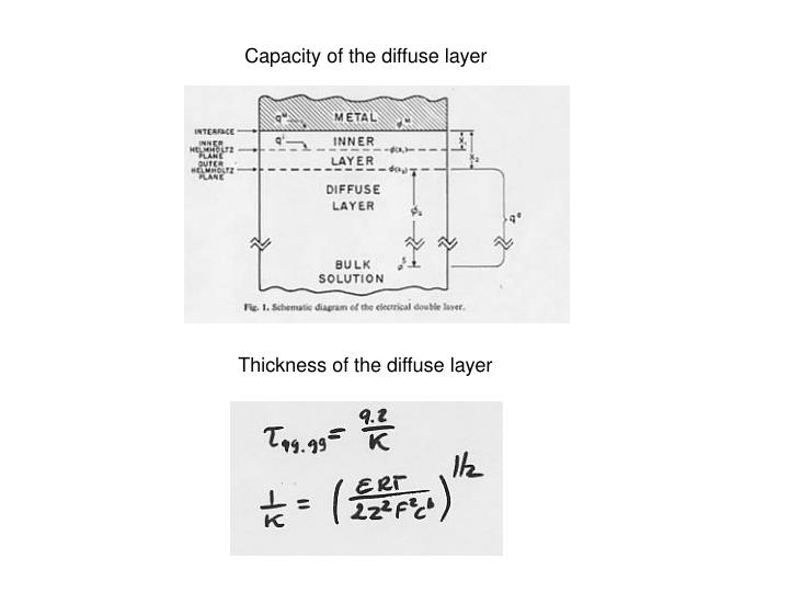 Capacity of the diffuse layer
