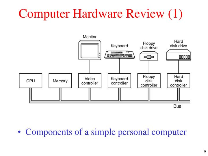 Computer Hardware Review (1)