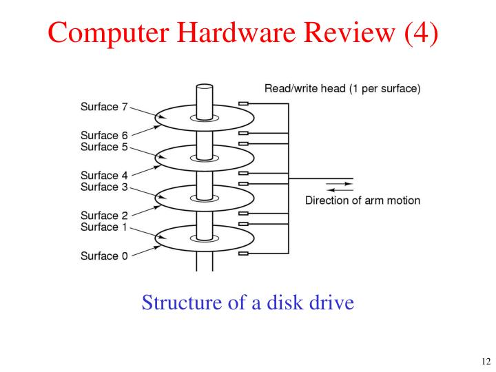 Computer Hardware Review (4)