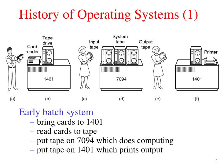History of Operating Systems (1)